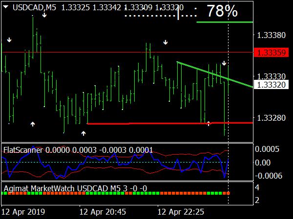 Market Scanner System