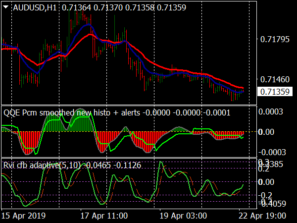 QQE Smoothed Forex System for MT4