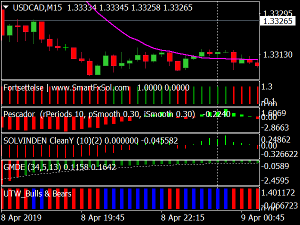 Rock Solid Forex System for MT4