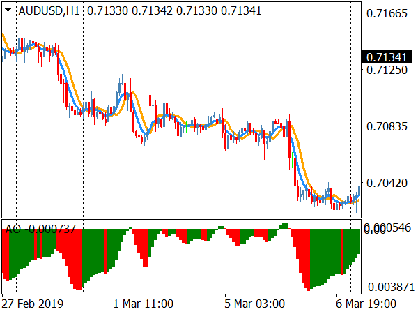 Scalping Future Forex System for MT4