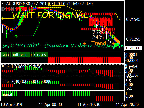 Best trading indicator system