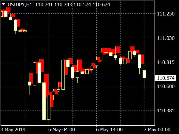DRP Indicator