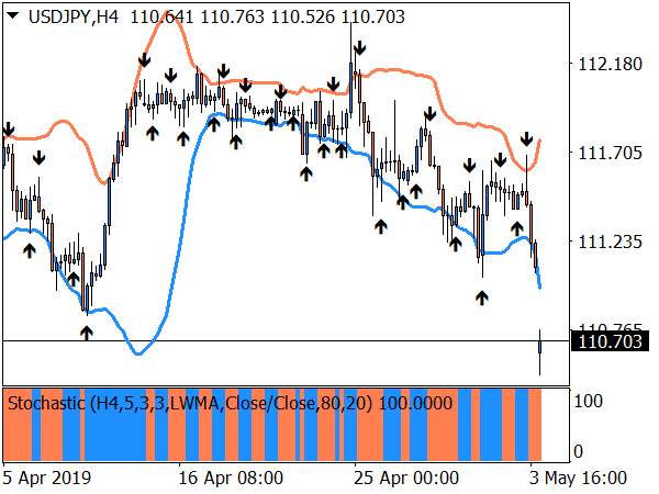 EMA Crossover Signal with Stochastic for MT4