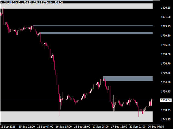 Advanced Supply Demand Zones Indicator for MT4