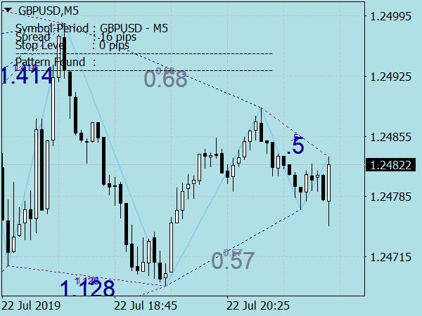 Harmonic Pattern Indicator