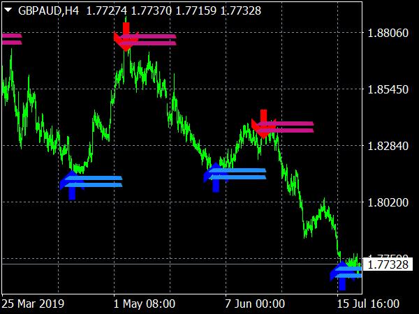 Lucky Reversal Indicator