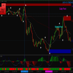 Viper Reversal Scalping System