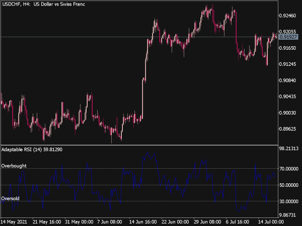 Adaptable RSI Indicator for MT5