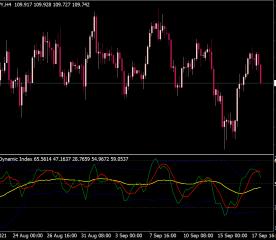 Traders Dynamic Index (TDI) Indicator
