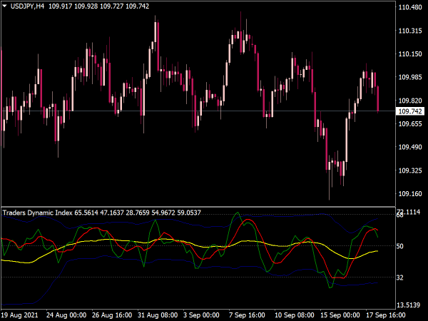 Traders Dynamic Index (TDI) Indicator for MT4