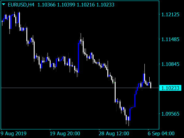 Forex U-Turn Indicator