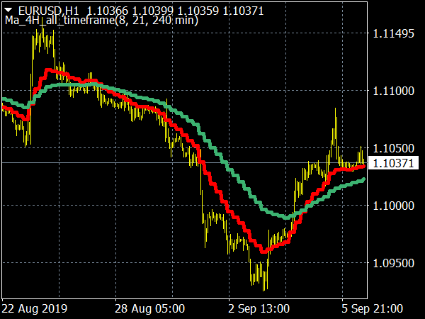 FX Mah Reversals Indicator for MT4