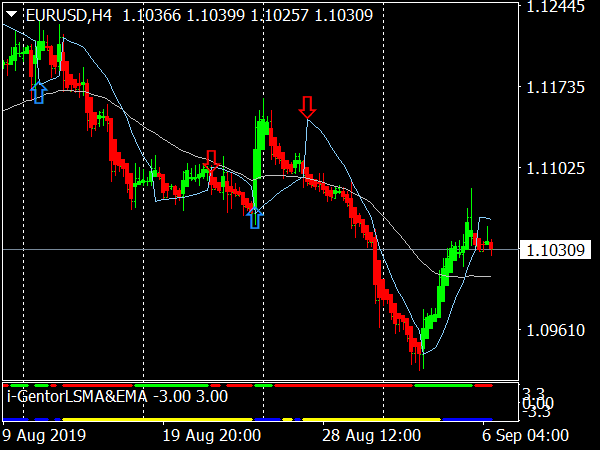 Intraday Profit Machine for MT4