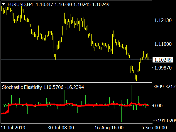 Stochastic Elasticity Indicator for MT4
