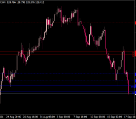 Support and Resistance (SR) MTF Indicator