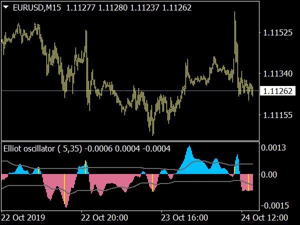Elliot Waves Oscillator for MetaTrader 4