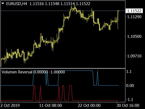 Volumen Reversal Indicator