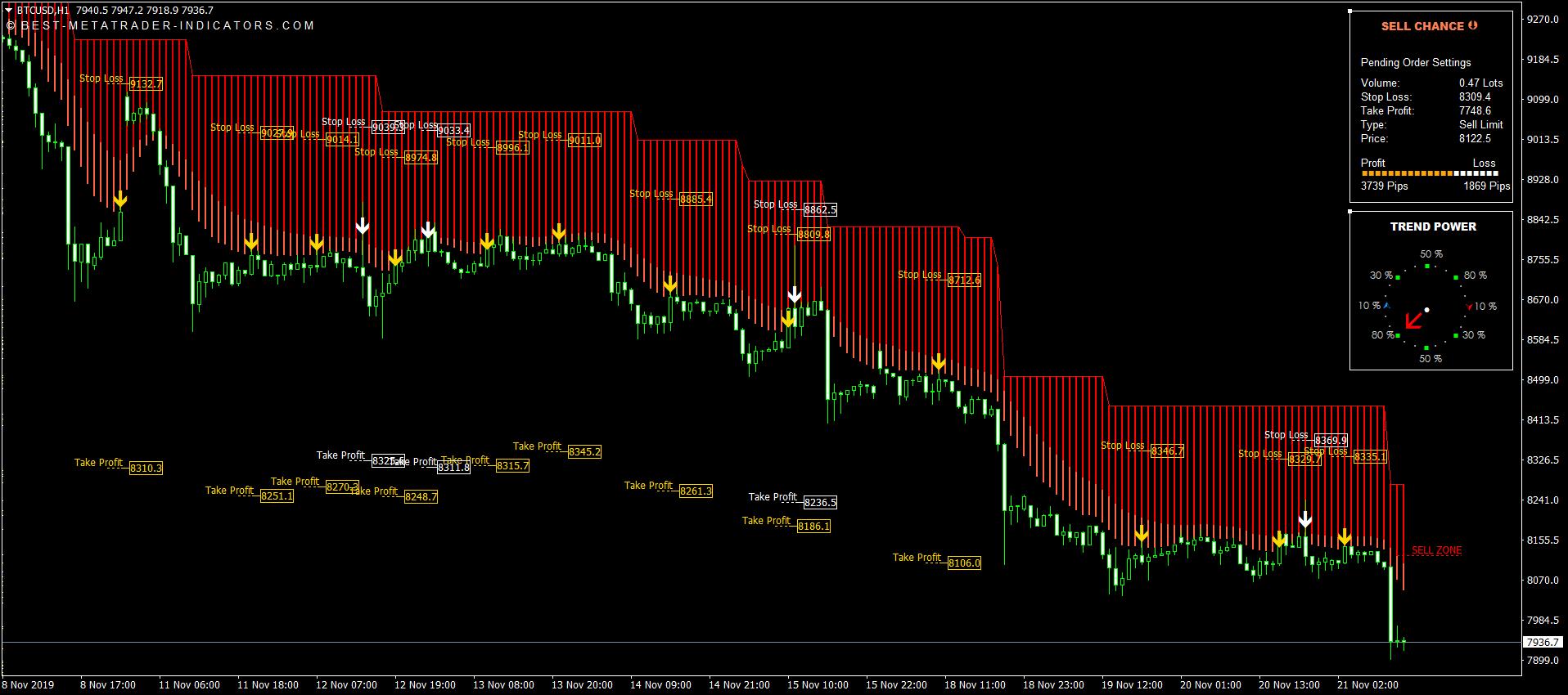 Trend Imperator V4 System