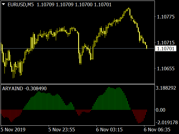 Ary Aind Indicator for MetaTrader 4