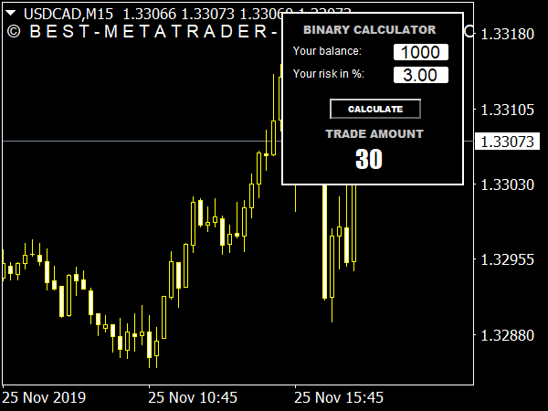 Binary Options Calculator for MetaTrader 4