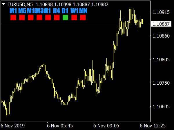 Candle Direction Indicator for MetaTrader 4