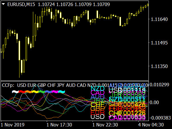 CCFp V5.01 Indicator for MetaTrader 4