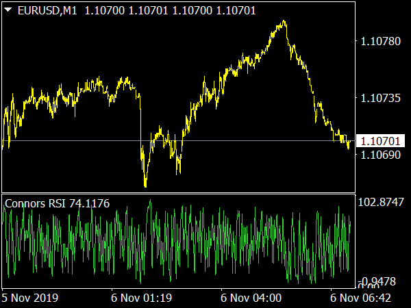 Connors RSI Indicator for MetaTrader 4