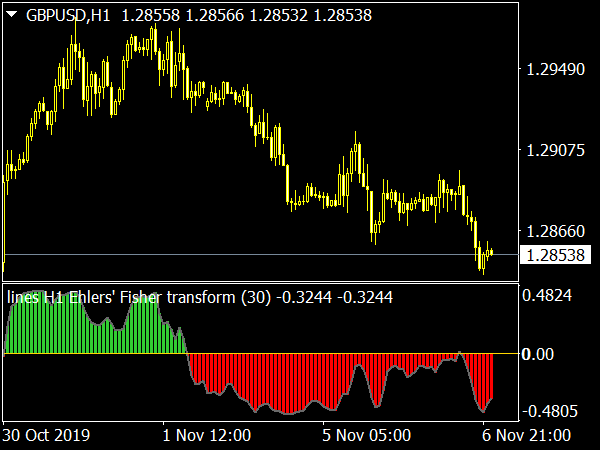 hlers Fisher Transform MTF for MetaTrader 4