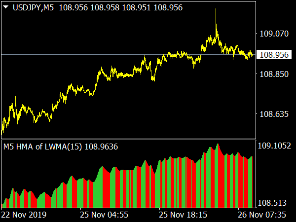 HMA Histogram MTF Indicator for MetaTrader 4