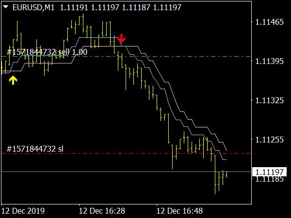 Heiken Ashi Smoothed Lines Indicator for MetaTrader 4