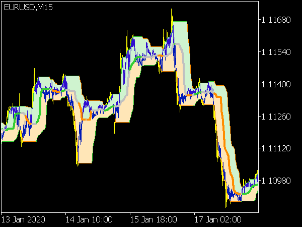 Quantile Bands Indicator