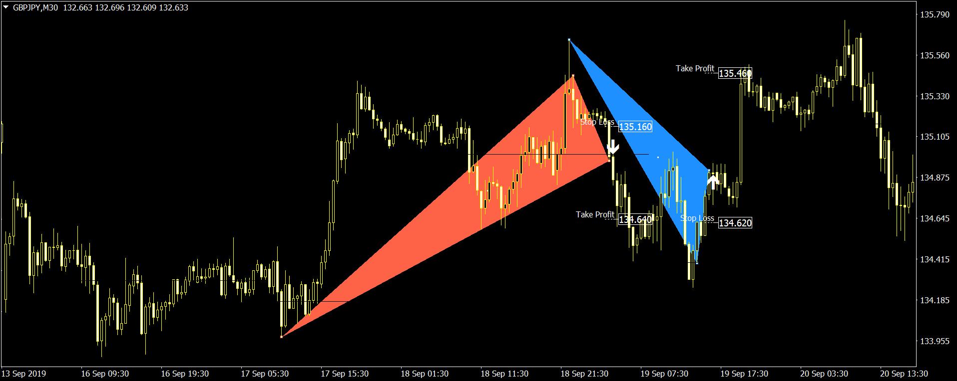 Stiffness Reversal Indicator