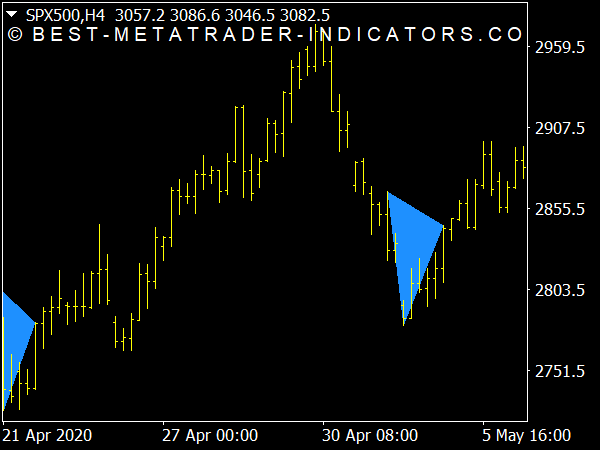 Triangle Pattern Breakout Indicator