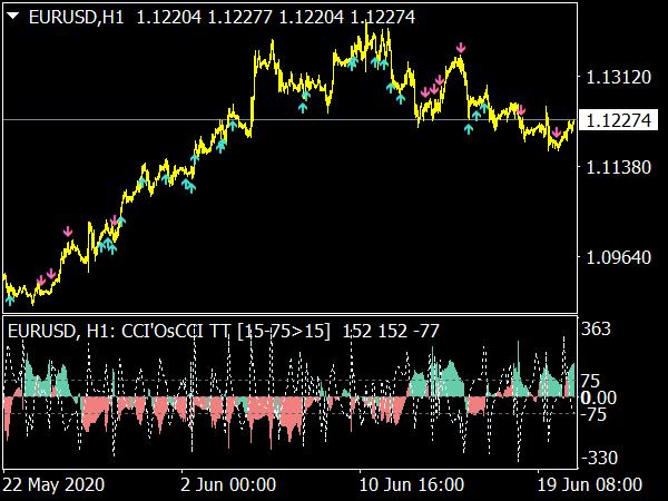 CCI Os CCI MTF Indicator for MT4
