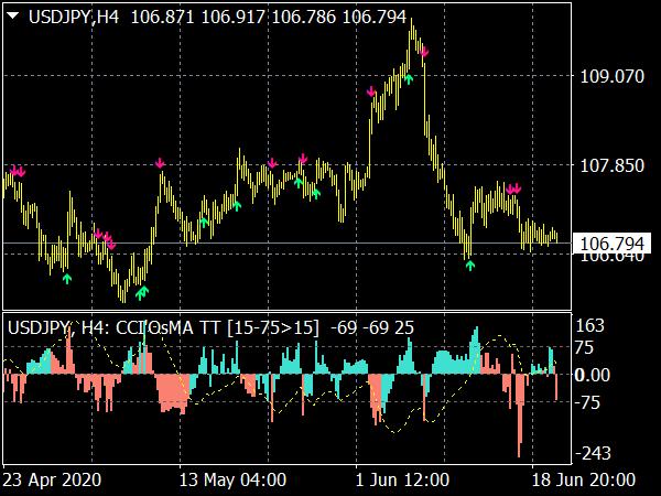 CCI Os MA MTF Indicator