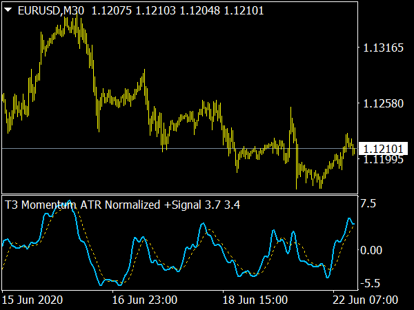 Momentum ATR Normalized Signal