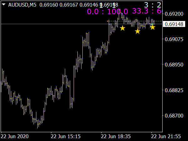 Tick's Profile Market MTF Indicator