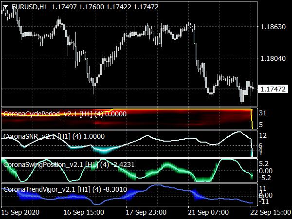 Corona Trading Charts Indicator