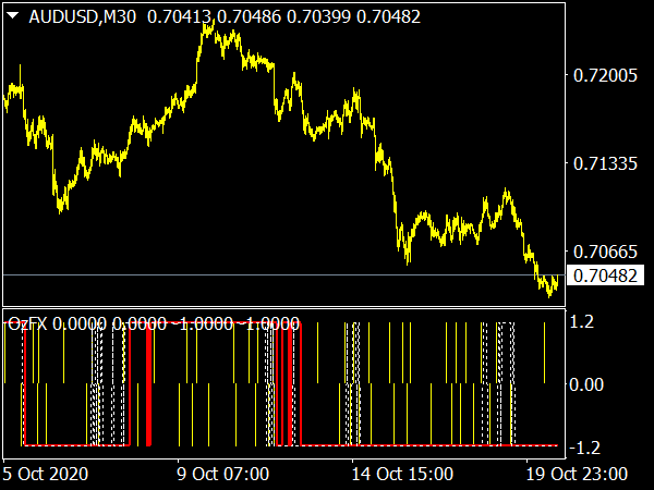OzFX Indicator for MT4