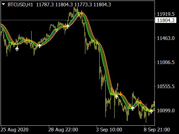 MA-DKX System MTF Indicator