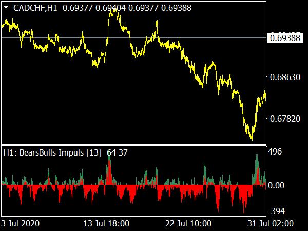 Bears Bulls Impuls MTF Indicator for MT4