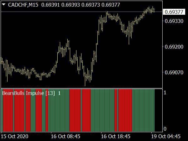 BearsBulls Impulse [buffers] for MT4