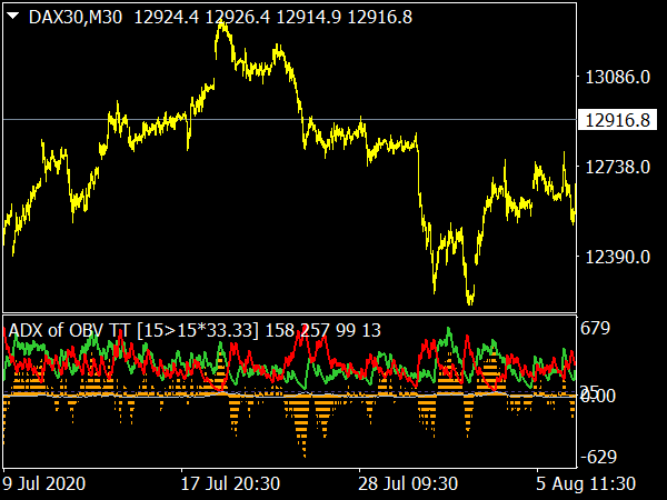 ADX of OBV Indicator