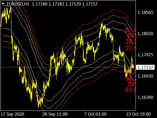 MA Channels Fibonacci Indicator for MT4