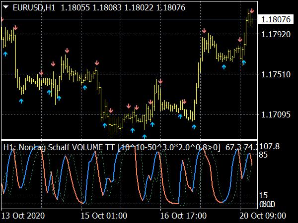 NonLag Schaff Trend Cycle MTF Indicator
