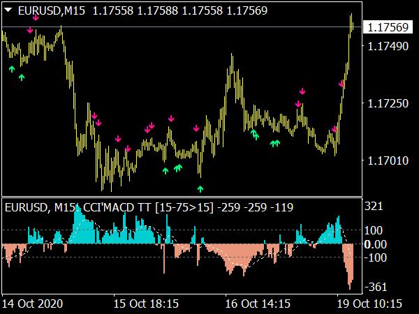CCI MACD MTF Indicator
