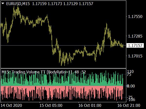 Trading Volume MTF Indicator
