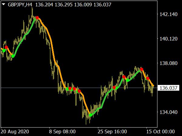 Parabolic SAR of MA MTF Indicator