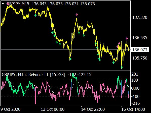ReForce MTF Indicator for MT4
