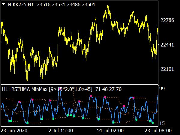 RSI HMA Min Max Levels MTF Indicator